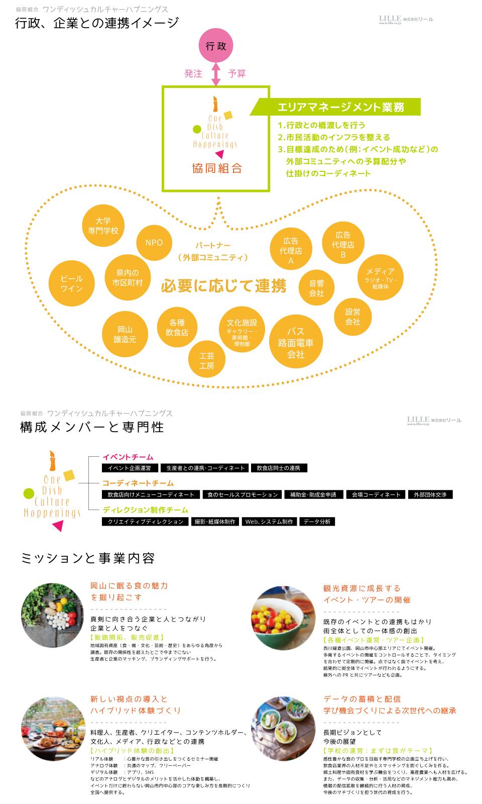 ODCH企画書02_公開用
